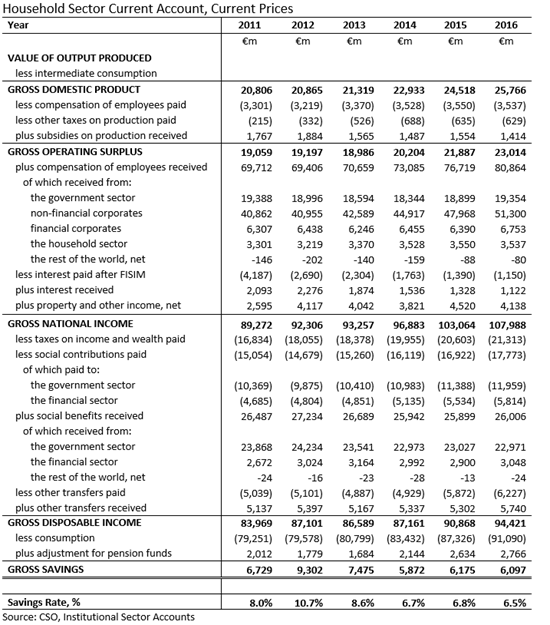 Household Sector Current Account 2011-2016