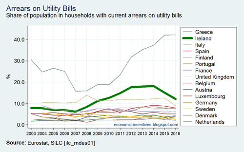 EU15 SILC Arrears on utility bills 2004-2016