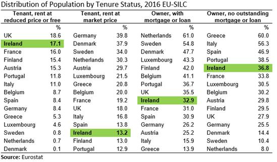 EU15 SILC Distribution of Population by Tenure Status 2016 Table