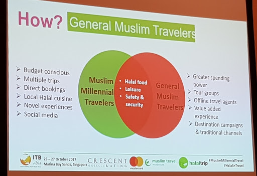 How Muslim Millennials differ from general Muslim travellers.