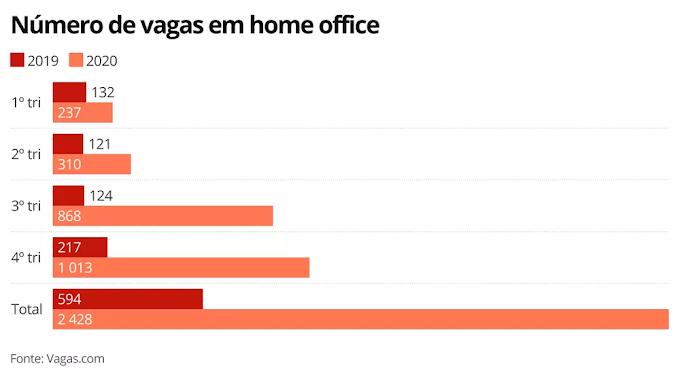 Oferta de vagas em home office dispara 309% em 2020, diz pesquisa