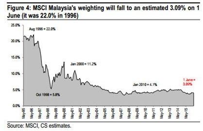 malaysia weighting