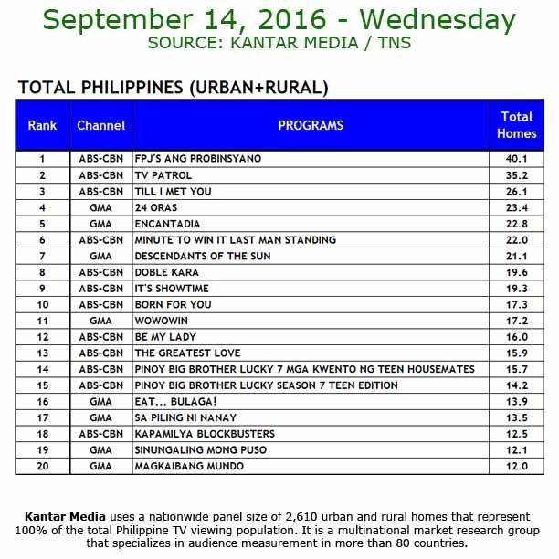 Kantar Media National TV Ratings - Sept. 14, 2016