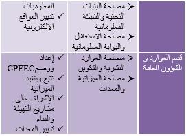 جدول المصالخ المركزية