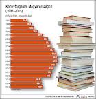 Könyvforgalom Magyaországon (1997-2015) (Forrás: MTI)