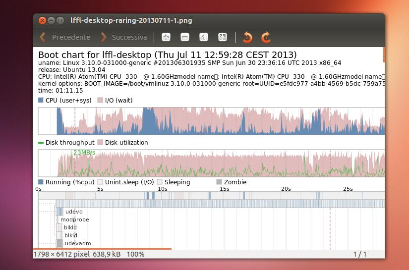 Bootchart in Ubuntu Linux
