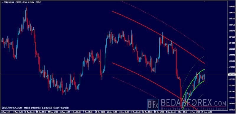 cara trading forex akurat dengan indikator flexy trend