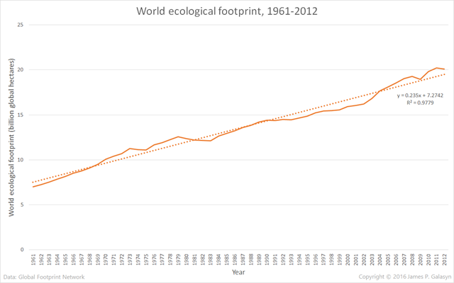 World ecological footprint, 1961-2012. Graphic: James P. Galasyn