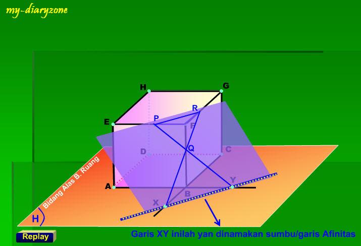 Animasi dan Simulasi Matematika | Sumbu / Garis Afinitas ...