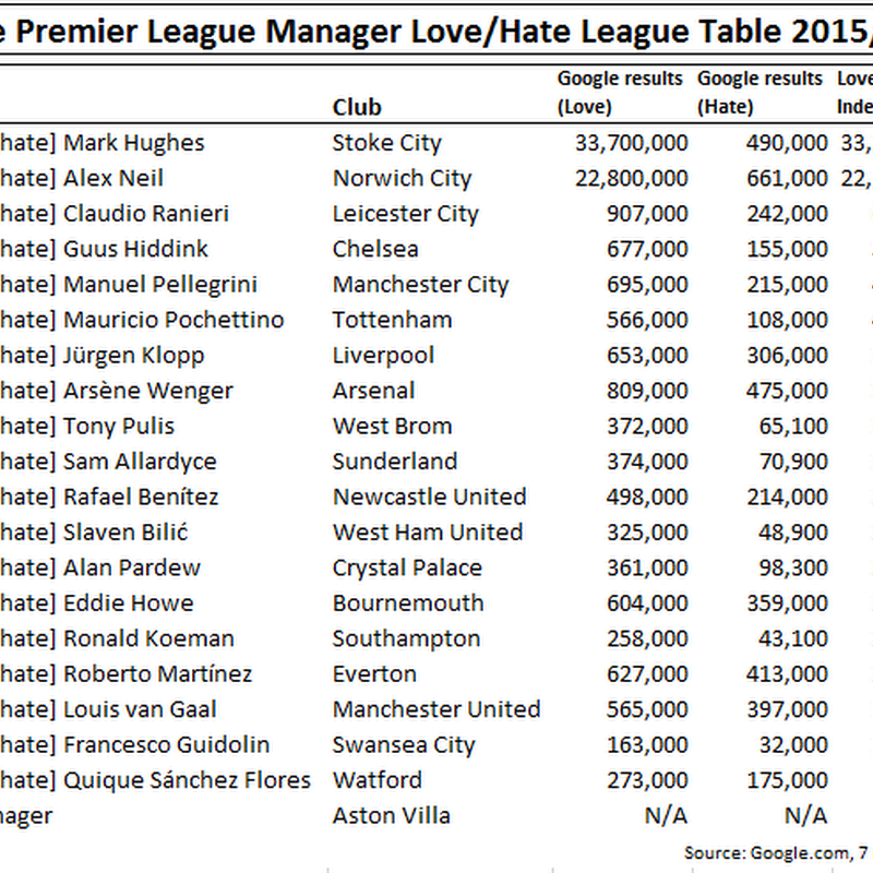 So, Which Is The Most Beloved Premier League Manager?