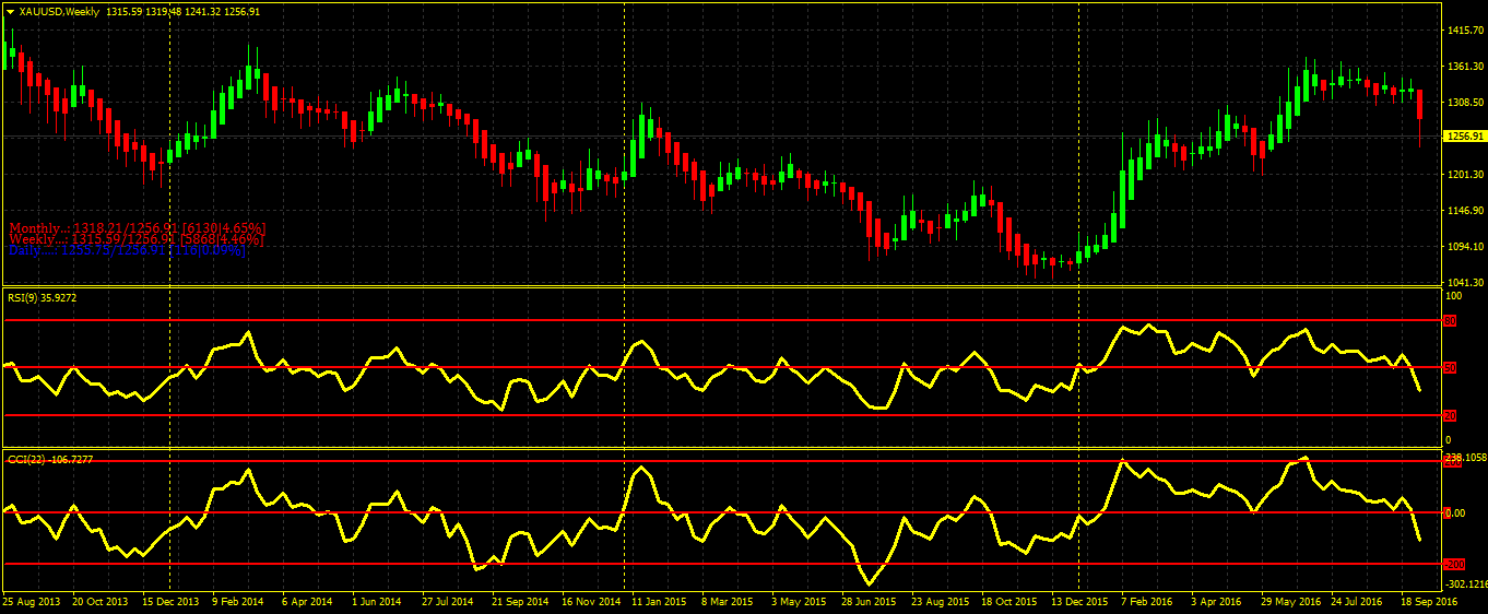 [Free%2520comex%2520gold%2520weekly%2520tips%2520for%252010%2520to%252014%2520october%25202016%255B2%255D.png]