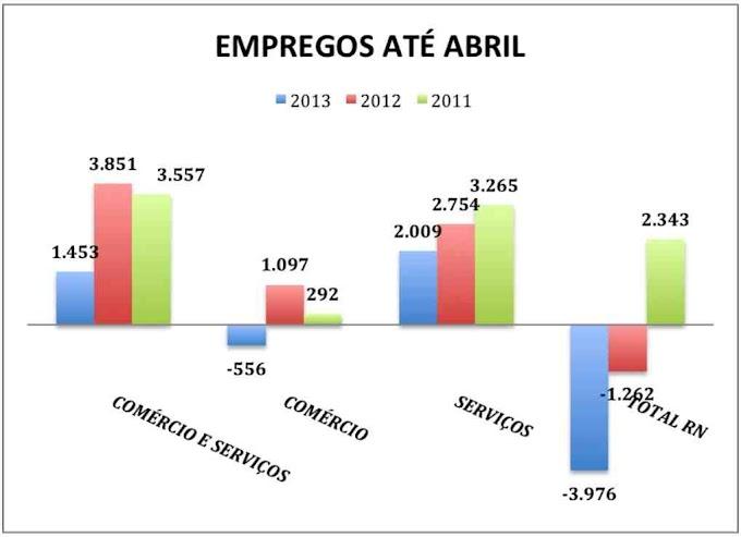 Primeiros meses de 2013 são os piores nos últimos quatro anos na geração de emprego no setor de Comércio e Serviços do RN