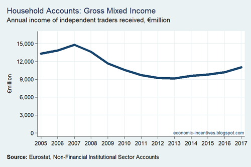 Household Sector Mixed Income