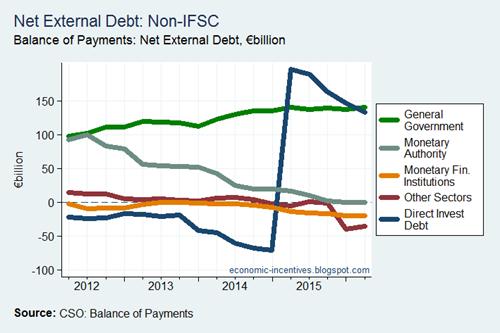 Net External Debt by Sector