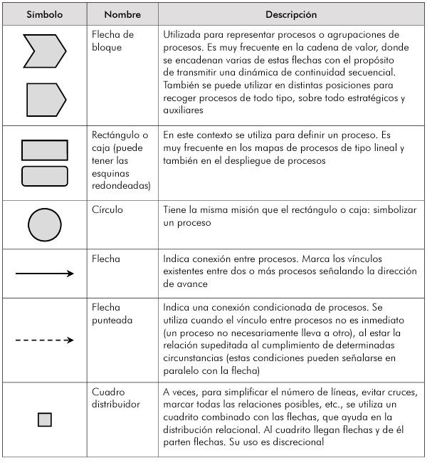 Símbolos mapas de procesos
