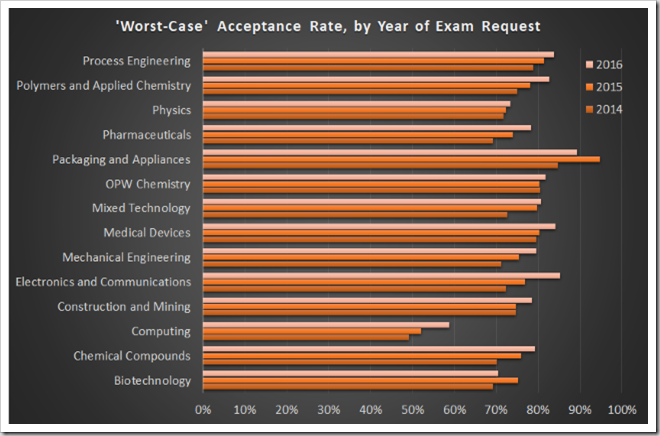 Projected worst-case acceptance rates