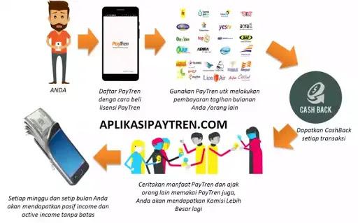 Memulai Bisnis Online PayTren