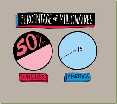 congressional millionaires