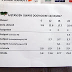 Ooike 15-10-'17