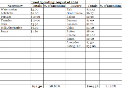 August Food Expenses