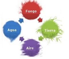 como escribir una novela magia elementarista 4 elementos agua aire fuego tierra fantasia fantasti