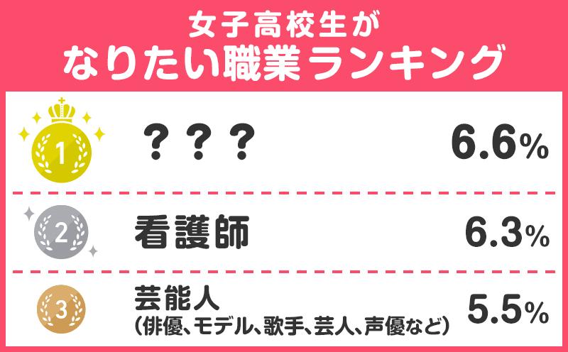 【女子高校生編】将来の夢TOP3!なりたい職業ランキング<高校生実態調査>