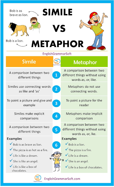 what is a metaphor | Simile vs metaphor examples