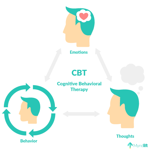 Cognitive Behavioral Therapy (CBT) for ADHD