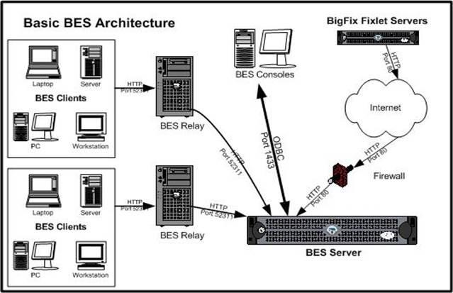 BES quick installation & Big Fix Documentation ~ System
