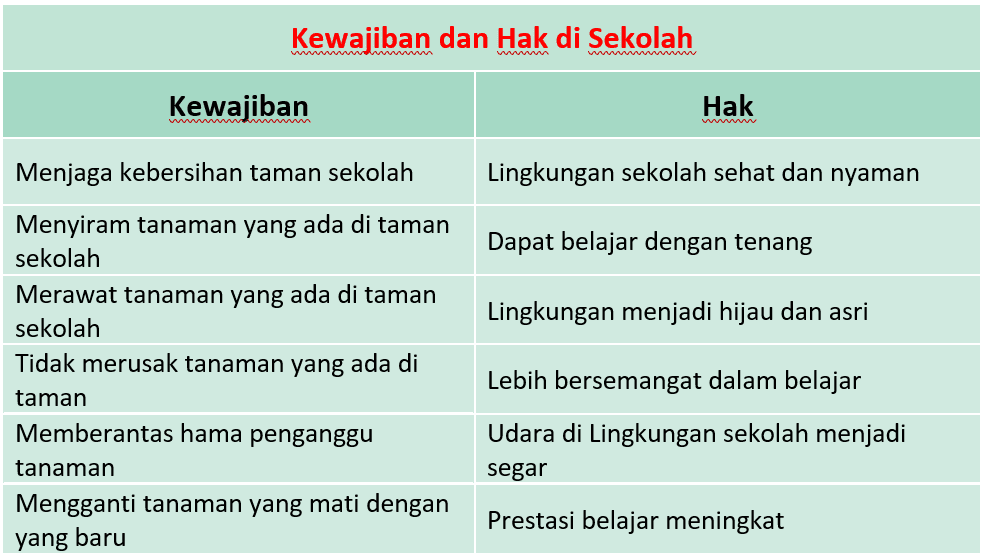 Kunci Jawaban Halaman 56, 57, 59, 60, 61 Tema 4 Kelas 3