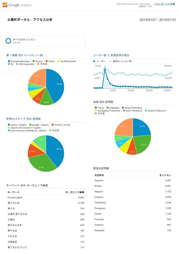 北竜町ポータル・アクセス報告2014年度(2015年1月)
