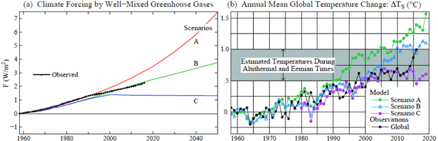 (a) Greenhouse gas scenarios in 1988 GCM simulations, (b) Observed temperature compared with simulations for scenarios A, B, C.  Shaded range was based on estimated global temperature at peaks of the current and prior interglacial periods, about 6,000 and 120,000 years ago. Graphic: Hansen, 2017 / Earth Institute