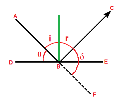 Deviation Produced By Plane Mirror Lets Learn Nepal