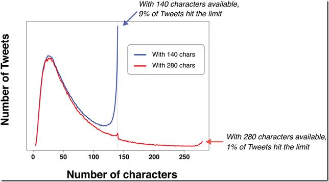 analisis jumlah karakter cuitan twitter
