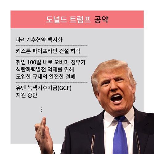 Trump обязательства