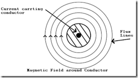 magnetic-field-around-conductor