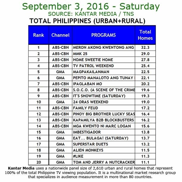 Kantar Media National TV Ratings - Sept. 3, 2016