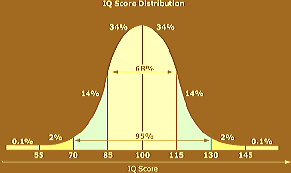 IQ 186