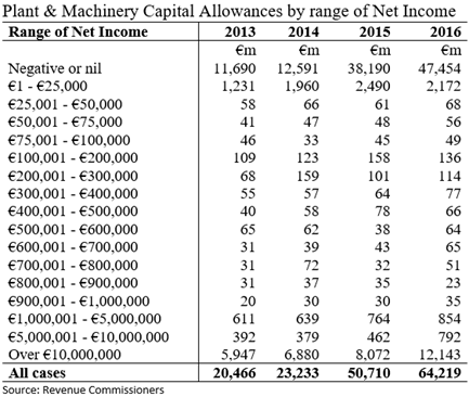 Plant and Machinery Capital Allowances by Range of Net Income