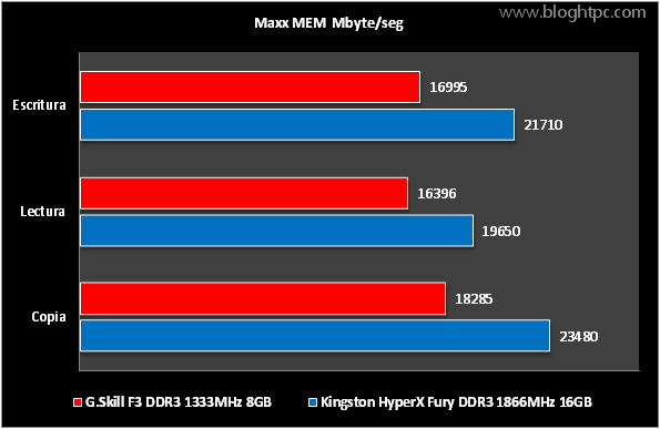 RENDIMIENTO KINGSTON HYPERX FURY