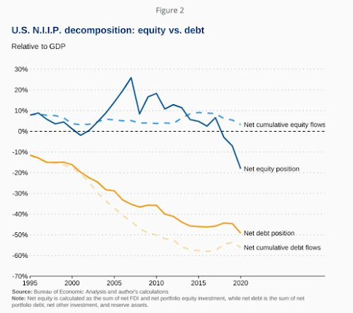 Equity vs Debt