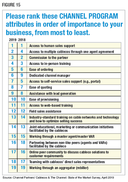 Figure 15: Please rank these CHANNEL PROGRAM attributes in order of importance to your business, from most to least. Source: Channel Partners' Cablecos & The Channel: State of the Market Survey, April 2019