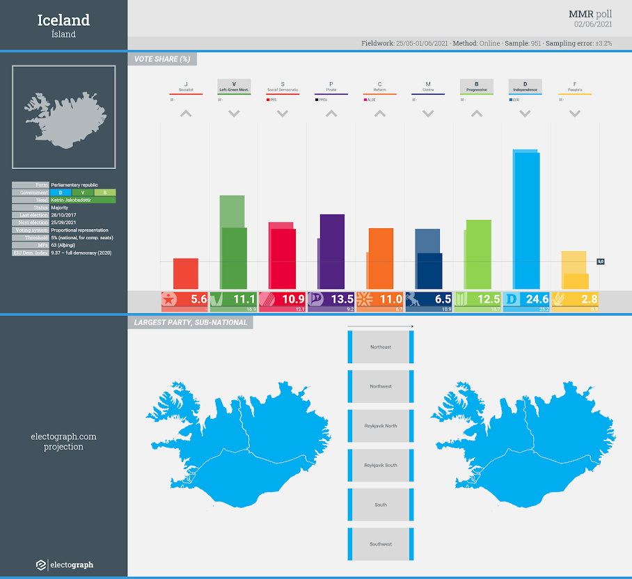 ICELAND: MMR poll chart, 2 June 2021