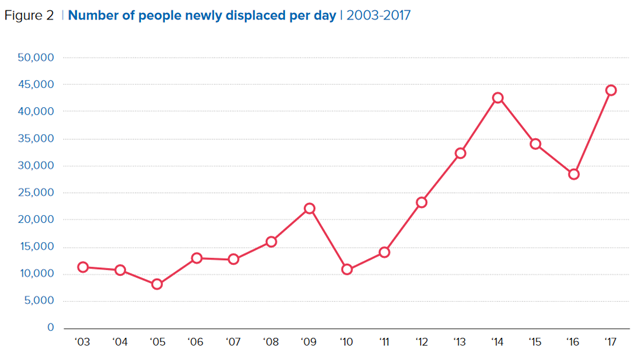 Number of people newly displaced per day, 2003-2017. Graphic: UNHCR