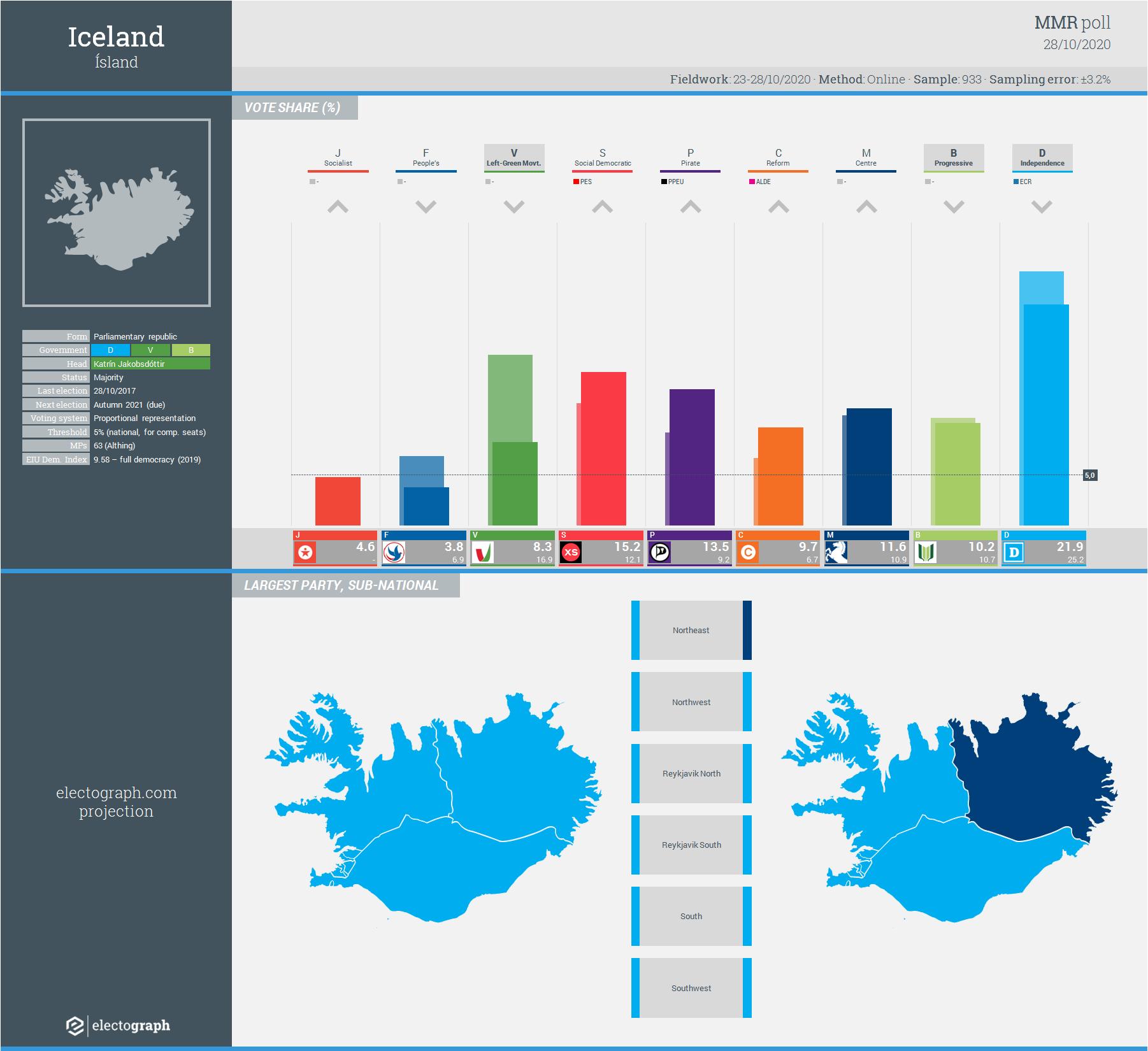 ICELAND: MMR poll chart, 28 October 2020