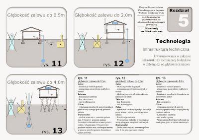 Analiza Standardów Zabudowy dla Terenów Zalewowych - Woj. Mazowieckie