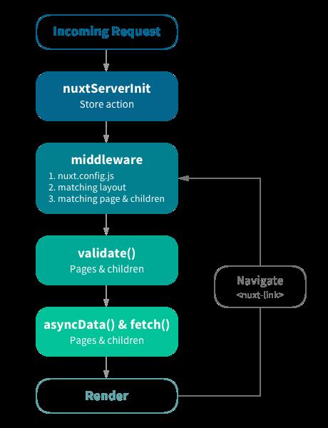 Nuxt js 사용 방법 - 조용희 교수의 ICT 강의실