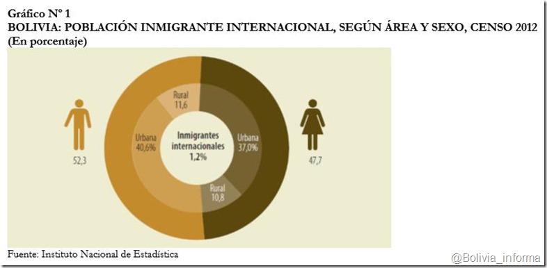 Migración en Bolivia