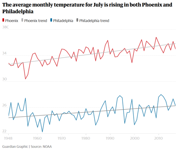Sverage monthly temperature for July in Phoenix and Philadelphia, 1948-2018. The average monthly temperature for July is rising in both Phoenix and Philadelphia. Data: NOAA. Graphic: The Guardian