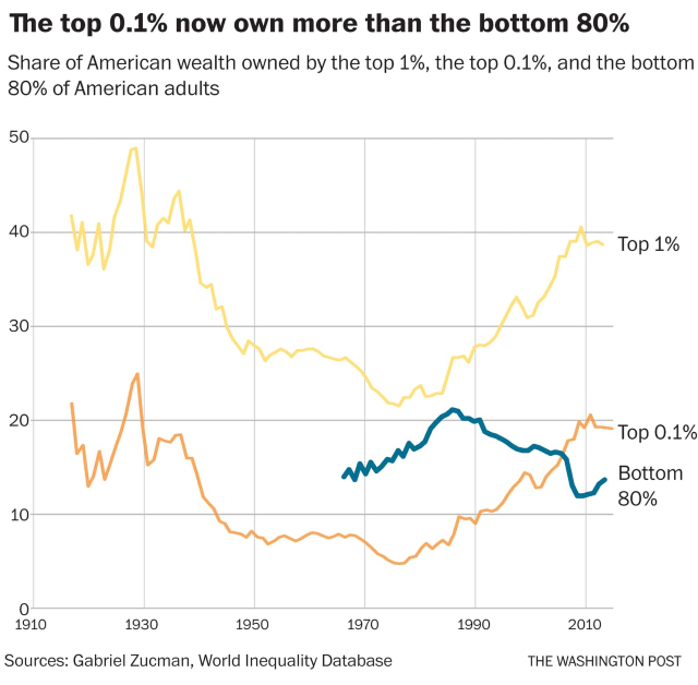 Share of American wealth owned by the top 1 percent, the top 0.1 percent, and the bottom 80 percent of U.S. adults. Data: Gabriel Zucman / World Inequality Database. Graphic: Christopher Ingraham / The Washington Post